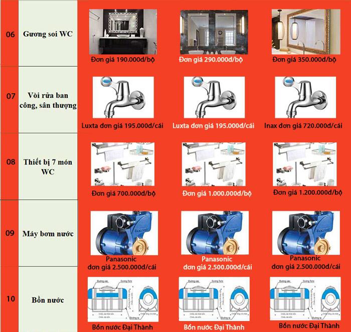 Bảng chi tiết vật tư xây nhà trọn gói 6